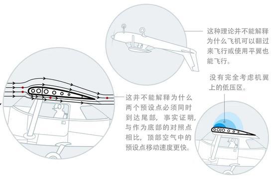 用伯努利原理解释机翼升力的缺陷