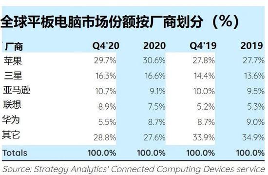 SA:2020 年苹果 iPad 领跑平板电脑市场,全球出货同比增长 37%