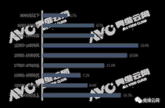 数据源:奥维云网(AVC)线下监测数据