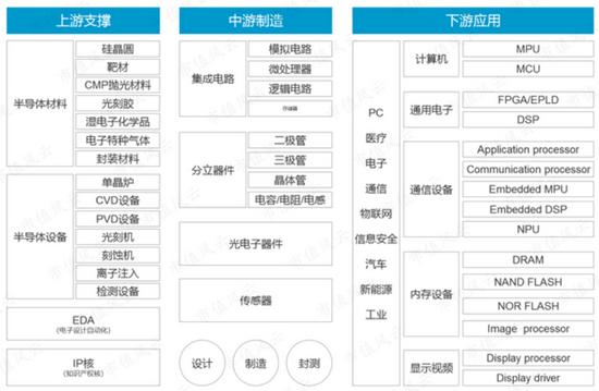 圖:半導體產業鏈