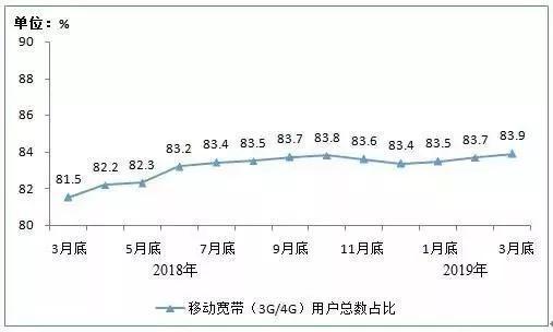 2018年3月底-2019年3月底移动宽带用户总数占比情况