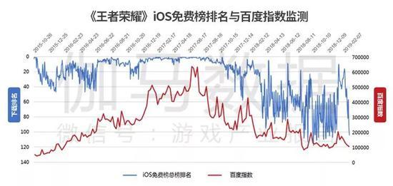 数据来源:App Store &百度指数