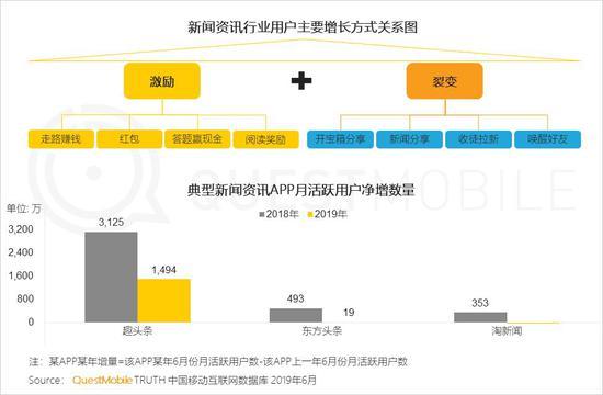 中国移动互联网2019半年大报告-CNMOAD 中文移动营销资讯 92
