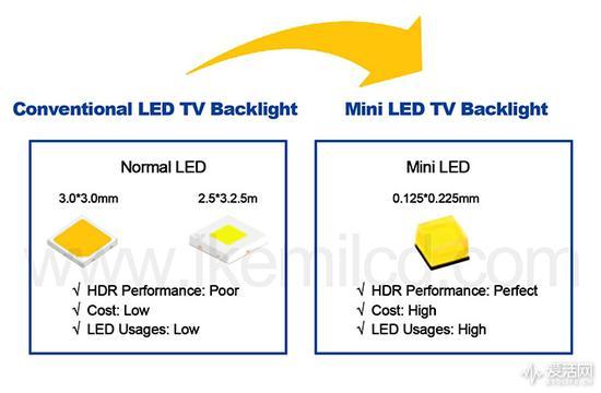 Mini LED背光能为液晶电视和显示器续命么