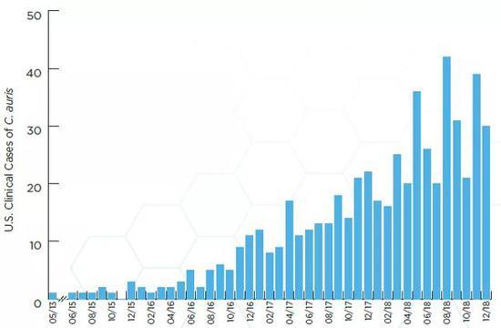 全美范围内耳念珠菌感染数持续上升 [7]