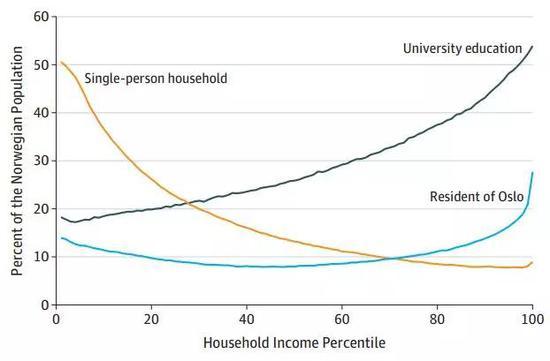 不同收入百分比的人群中,独居、接受大学教育和居住在奥斯陆的比例