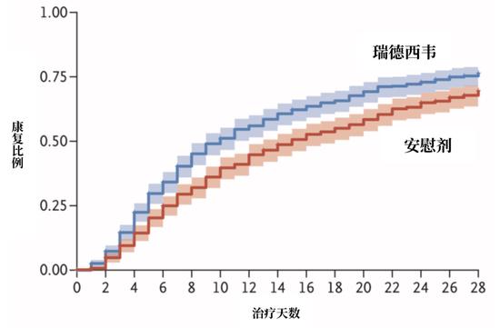 相比于安慰剂,瑞德西韦能有效缩幼新冠患者的康复时间。来源:Beigel et al.,NEJM,翻译:罗丁豪