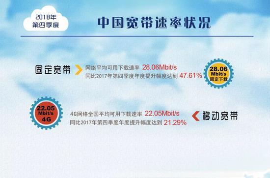 宽带速率状况报告:固定宽带下载速率超28Mbps 年度提升幅度达47.6%