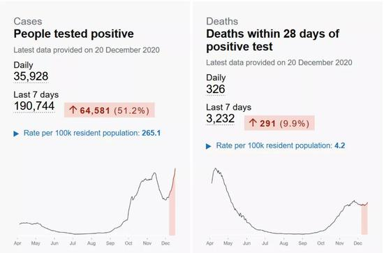 英国在12月2日结束了为期四周的第二次封城,但新增感染人数在11月末的短暂回落后快速攀升。12月20日,英国单日新冠确诊人数达到35928人,已超过第二次封城前的峰值,并达到疫情以来最高点。图为英国政府统计的单日新冠新增确诊人数(左)与死亡人数(右)。图源:https://coronavirus.data.gov.uk/