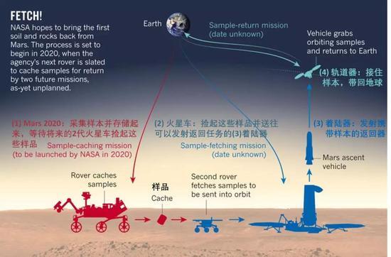 毅力号(Mars2020)采样返回的超时空接力,(2)(3)(4)任务可以一次完成,也可以分期完成,丰俭由人 |汉化自:Nature News