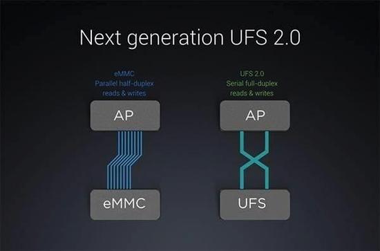 """在以前USF对eMMC存储还算是""""下一代标准"""""""