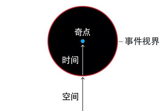 当一颗大质量恒星在自身的引力下坍缩时,就会形成黑洞。在事件视界上,时间取代了空间,并且只指向前方。时间的流动将一切都带向位于黑洞内最深处的奇点,那一点有着无穷大的密度,时间在那里终止了。| 图片来源:nobelprize.org
