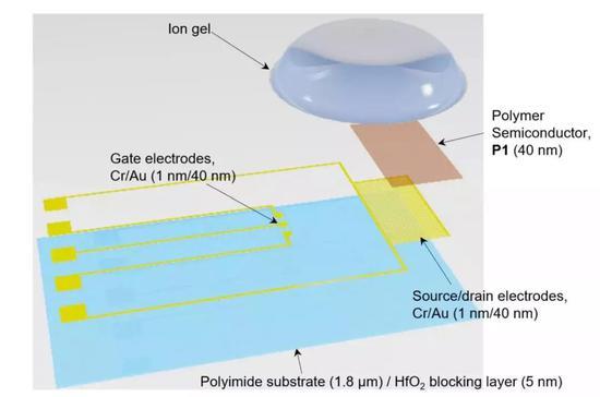 图 人造突触晶体管