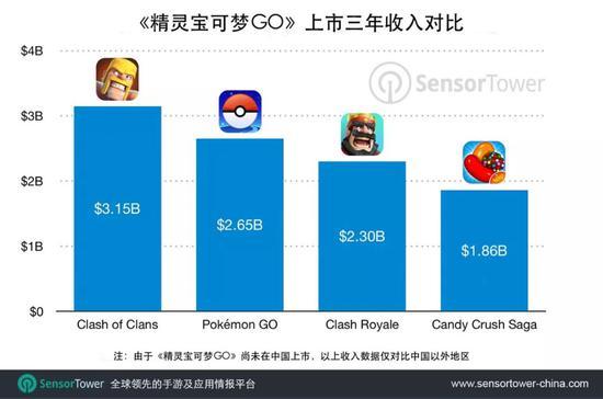 研究:至年底精灵宝可梦 GO 总收入有望破 30 亿美元