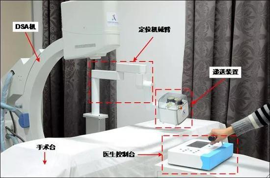 图1 微创血管介入手术机器人
