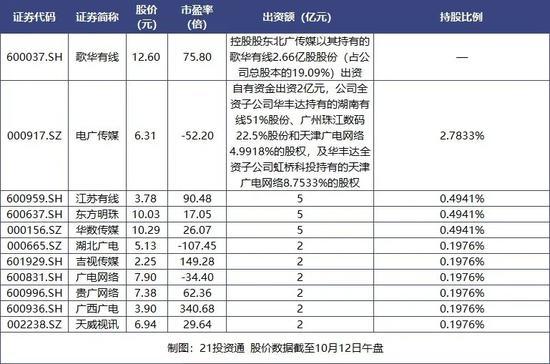 5G格局巨变?中国第4大运营商来了3