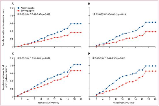 ▲ 阿司匹林在不同腫瘤類型,不同干預時間群體中的效果