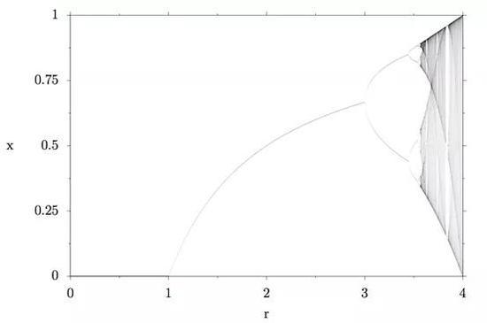 逻辑图的分叉图