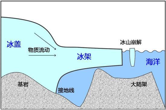 冰架示意图。冰架是陆地冰体在重力驱动下的产物,由冰体不断从接地线向海洋方向流动形成。冰架崩解会形成冰山。冰架是冰盖与海洋相互作用的主要界面,其稳定性很大程度决定了冰盖的稳定性。 编辑制图