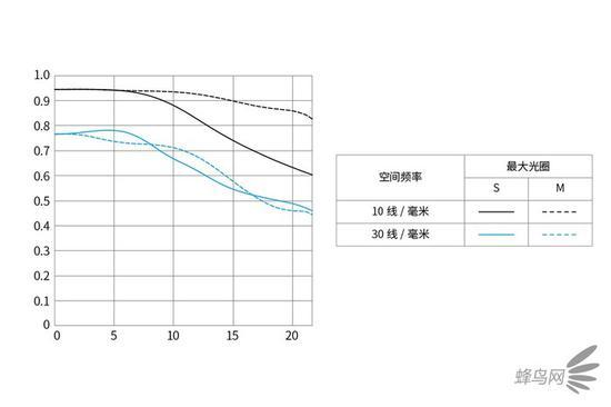 佳能RF 35mm f/1.8 MACRO的MTF弯线图