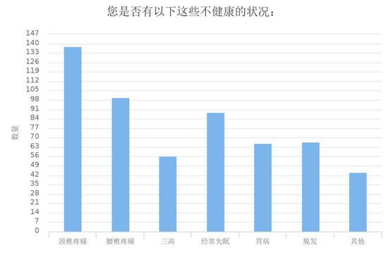 2018媒体人调查报告:九成焦虑 八成缺钱 四成想