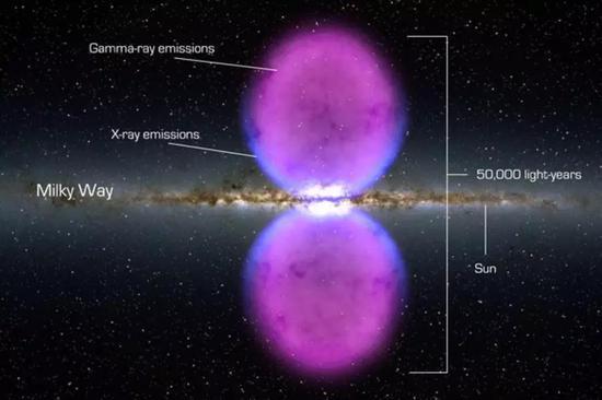 黑洞的超强引力会引起很多新的物理现象。我们银河系中心的黑洞有400万太阳质量那么大。有人怀疑是它产生了两个伽马射线大泡泡。