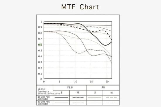 MTF图表