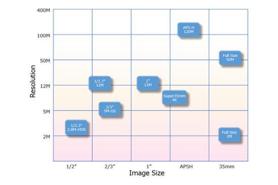 佳能五款新传感器曝光,5000万像素CMOS采用无间隙透镜技术