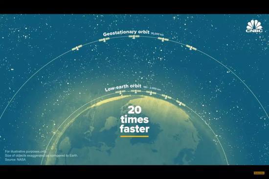星链所在的地球低轨轨道,与传统卫星所在的地球静止轨道
