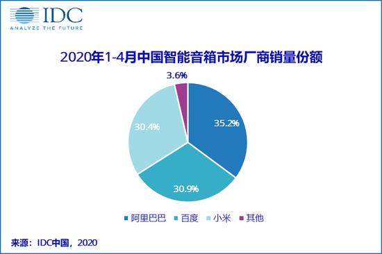 IDC:1-4月中国智能音箱销量达1056万台,同比降14.7% 3a40-itzixrt0376988.