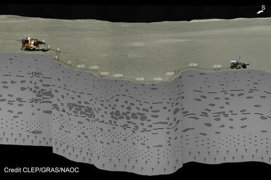 嫦娥四号着陆区地下分层结构示意图
