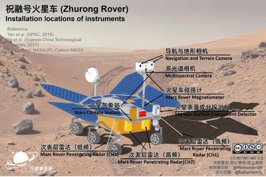 祝融号火星车科学仪器大致位置。火星车高约1.85米,重240公斤。图中火星车外形与实物有一定差异 |参考资料[5-7]