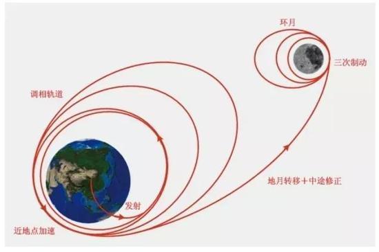 嫦娥一号轨道暗示图。(图片来自中国探月与深空探测网)