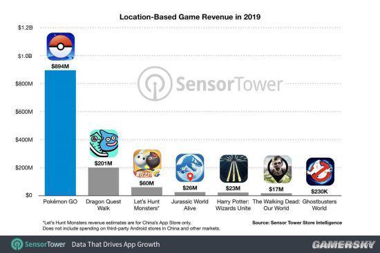 基于地理位置的移动端游戏收入排行