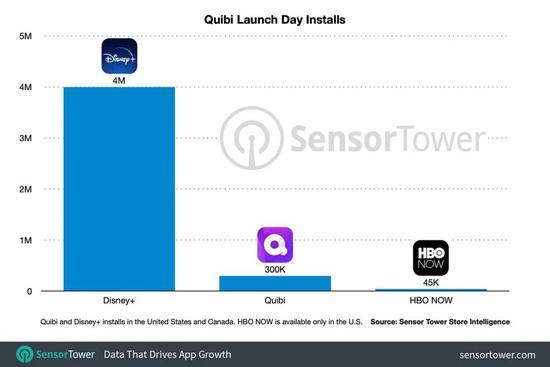 对比Disney+和HBONOW,Quibi上线当日用户装机量数据外现欠安|SensorTower