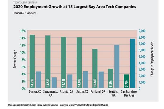 图片截自于Joint Venture Silicon Valley研究报告《Silicon Valley Index 2021》