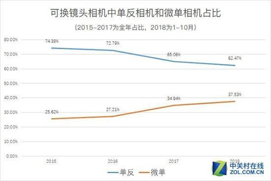 微单相机销量逐步上涨,但2018和2017相比,微单相机销量基本持平
