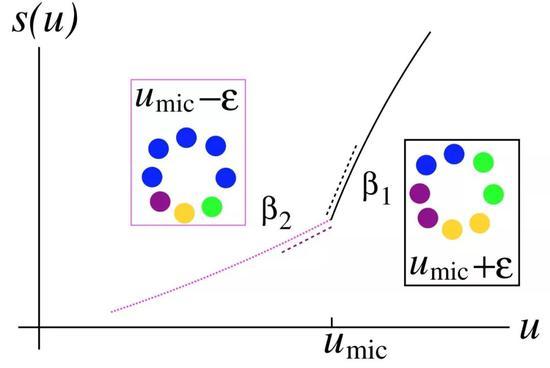中科院理论物理所在爆炸式自发对称性破缺研究上取得进展