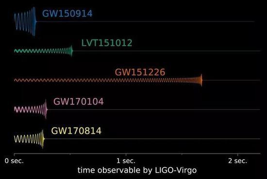LIGO检测到的来自黑洞合并发出的引力波。图片来源:LIGO