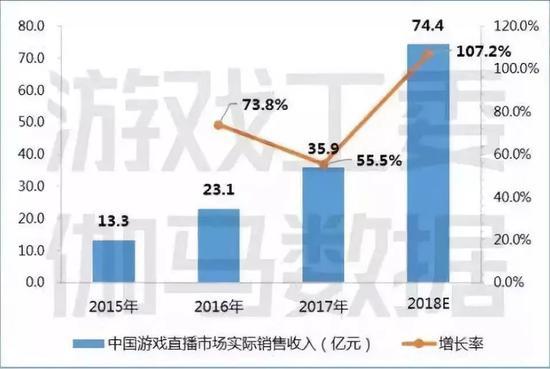 图6-9 中国游戏直播市场实际销售收入