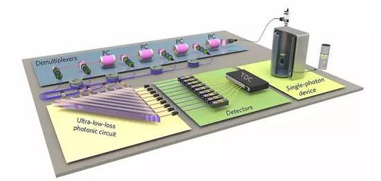 多光子玻色子采样的实验装置示意图。该设置包括4大关键部分:单光子源、多路复解析器(demulitplexer)、超低损耗光子测量阵列和光子探测器。