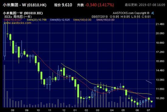 小米股价走势(图源:阿斯达克财经)
