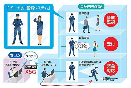 ▲图自NTT DoCoMo新闻稿