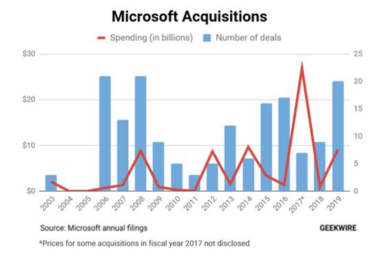图微软近年来的收购笔数及金融,图片来自Geekwire