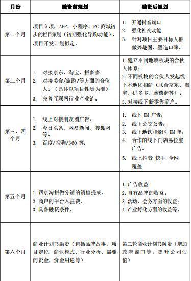 魏旭亚收到的创业规划