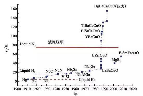 图 | 超导体的转变温度随被发现的时间的关系(来源:此次论文)