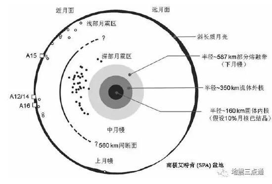 目前由月震等地球物理数据推测的月球内部结构示意图