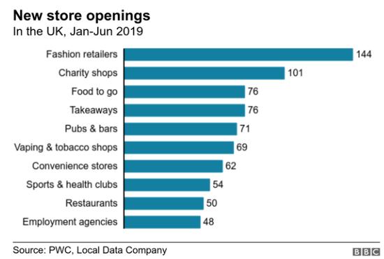▲2019年上半年,英國新店鋪數量來源:普華永道、本地數據公司