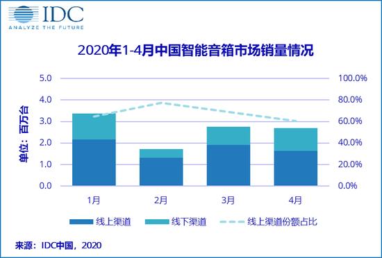 IDC:1-4月中国智能音箱销量达1056万台,同比降14.7% 0f4a-itzixrt0376866.