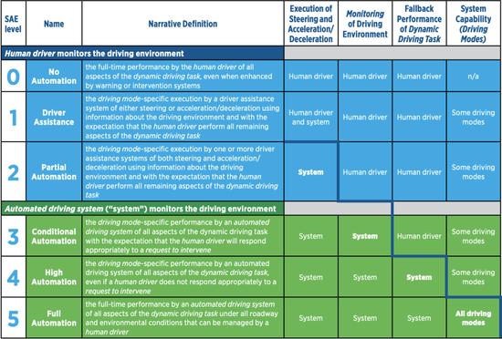 美国SAE的自动驾驶分级标准来源:SAE